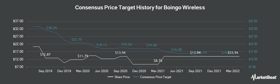Price Target History for Boingo Wireless (NASDAQ:WIFI)