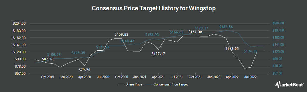 Price Target History for Wingstop (NASDAQ:WING)