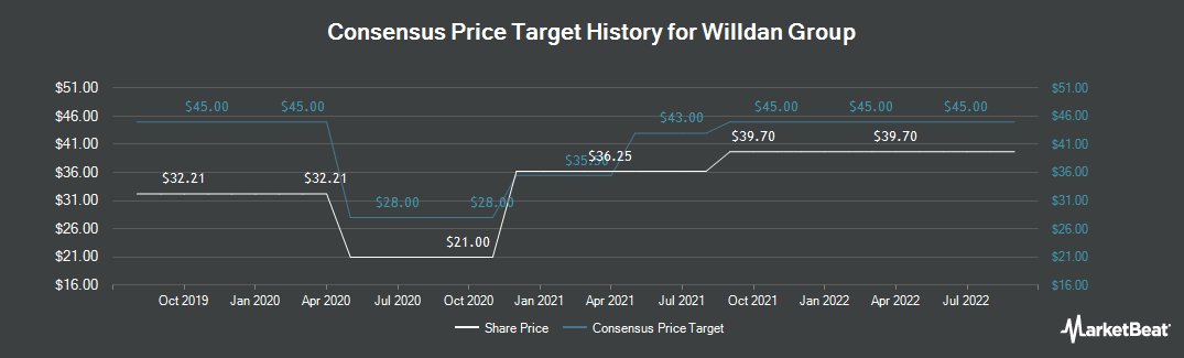 Price Target History for Willdan Group (NASDAQ:WLDN)