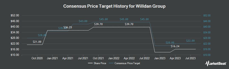 Price Target History for Willdan Group (NASDAQ:WLDN)