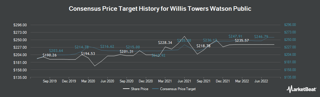 Price Target History for Willis Towers Watson Public (NASDAQ:WLTW)