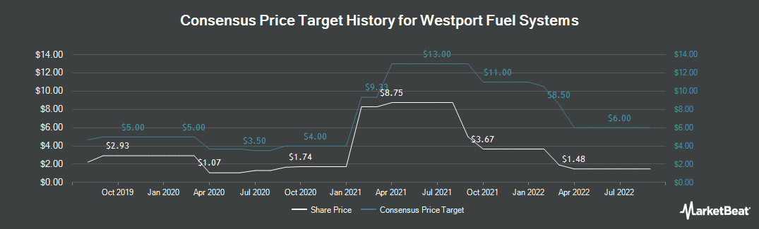 Price Target History for Westport Fuel Systems (NASDAQ:WPRT)