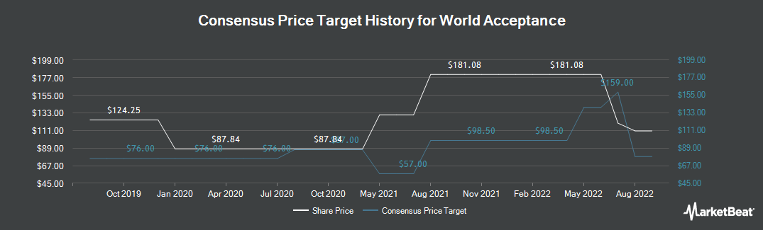 Price Target History for World Acceptance (NASDAQ:WRLD)