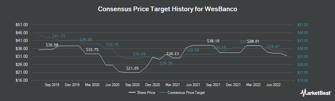 Price Target History for WesBanco (NASDAQ:WSBC)