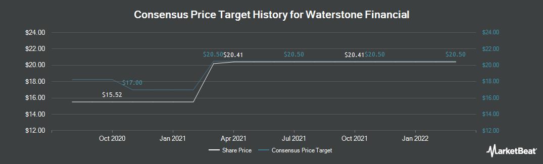 Price Target History for Waterstone Financial (NASDAQ:WSBF)