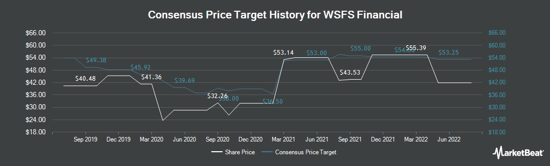 Price Target History for WSFS Financial (NASDAQ:WSFS)