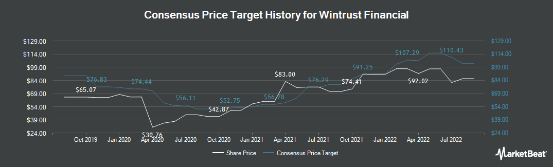 Price Target History for Wintrust Financial (NASDAQ:WTFC)