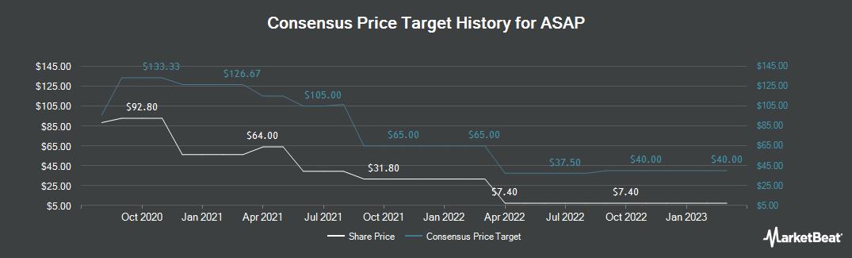 Price Target History for Waitr (NASDAQ:WTRH)
