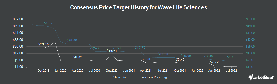 Price Target History for WAVE Life Sciences (NASDAQ:WVE)