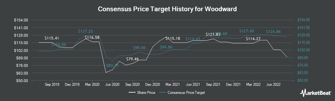 Price Target History for Woodward (NASDAQ:WWD)