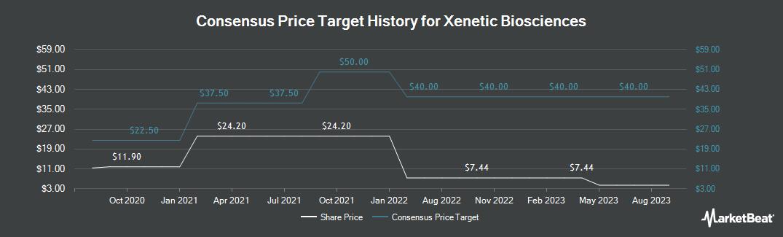 Price Target History for Xenetic Biosciences (NASDAQ:XBIO)