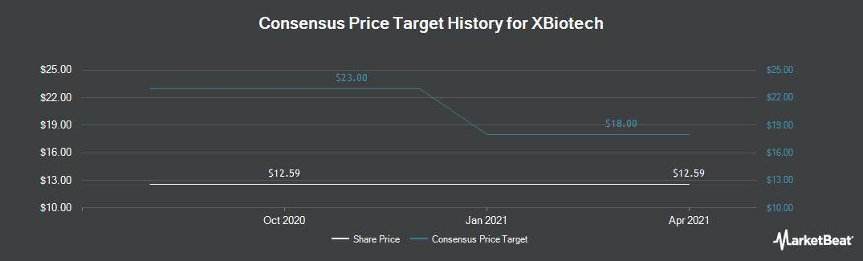 Price Target History for XBiotech (NASDAQ:XBIT)