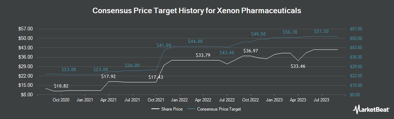 Price Target History for Xenon Pharmaceuticals (NASDAQ:XENE)