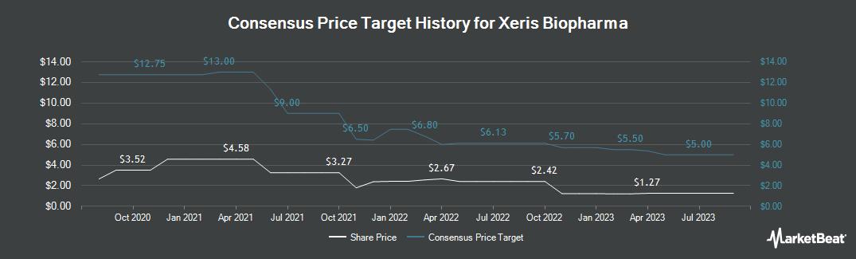 Price Target History for Xeris Pharmaceuticals (NASDAQ:XERS)