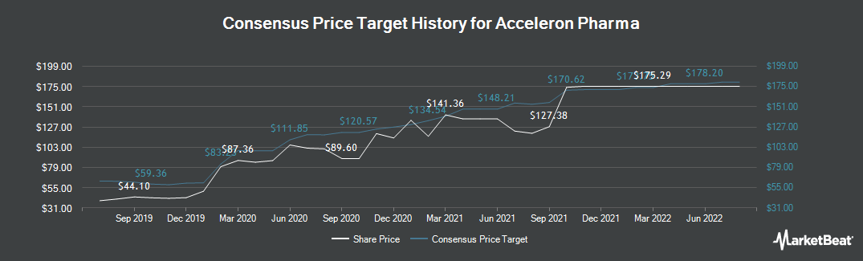 Price Target History for Acceleron Pharma (NASDAQ:XLRN)