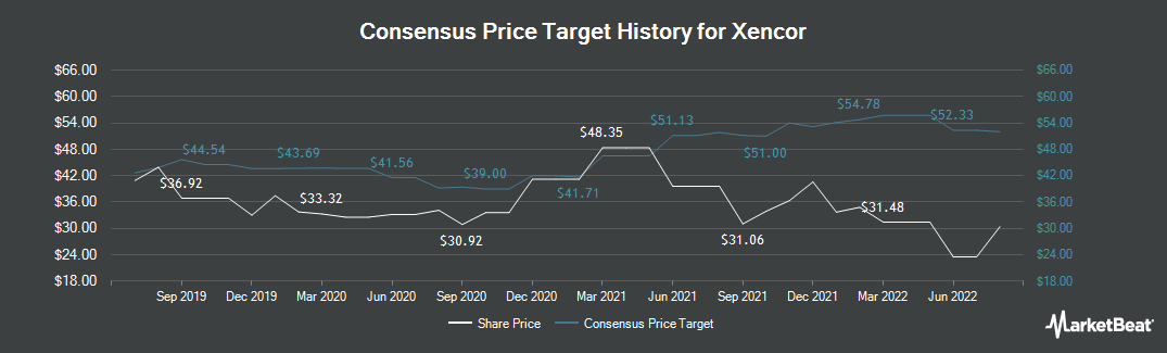 Price Target History for Xencor (NASDAQ:XNCR)