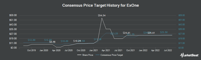 Price Target History for Ex One (NASDAQ:XONE)