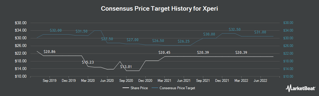 Price Target History for Xperi (NASDAQ:XPER)