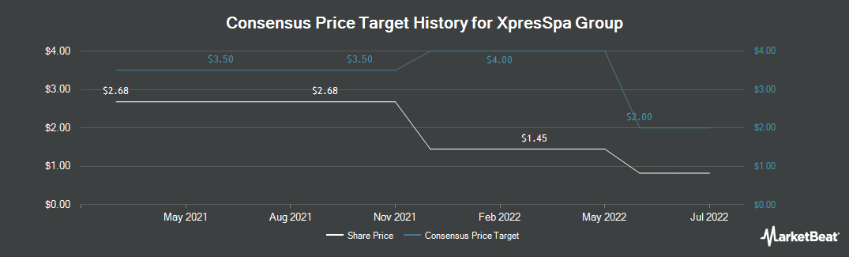 Price Target History for XpresSpa Group (NASDAQ:XSPA)