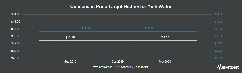 Price Target History for The York Water (NASDAQ:YORW)