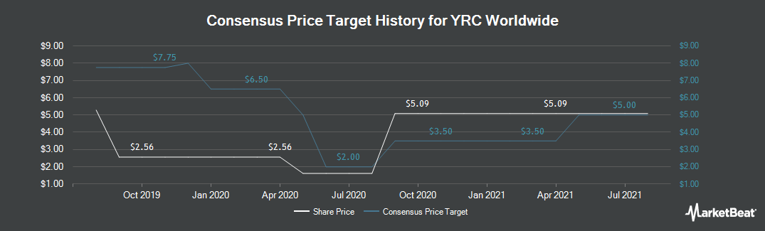 Price Target History for YRC Worldwide (NASDAQ:YRCW)