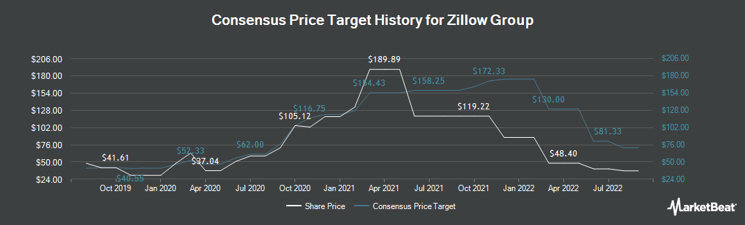 Price Target History for Zillow (NASDAQ:Z)