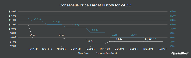 Price Target History for ZAGG (NASDAQ:ZAGG)