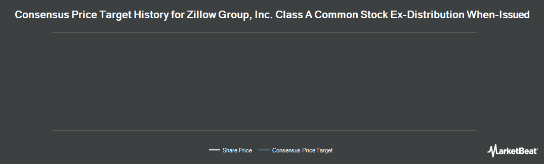 Price Target History for Zillow Group, Inc. Class A Common Stock Ex-Distribution When-Issued (NASDAQ:ZAVVV)