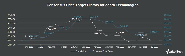 Price Target History for Zebra Technologies Corp. (NASDAQ:ZBRA)
