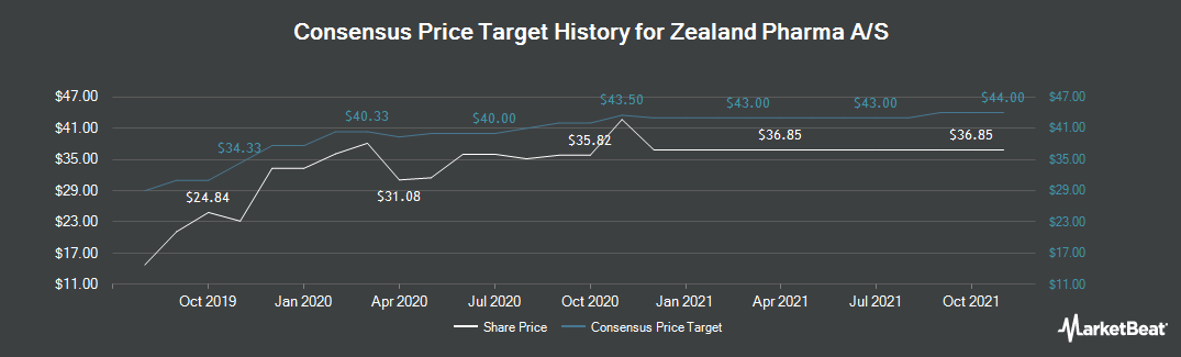 Price Target History for Zealand Pharma (NASDAQ:ZEAL)