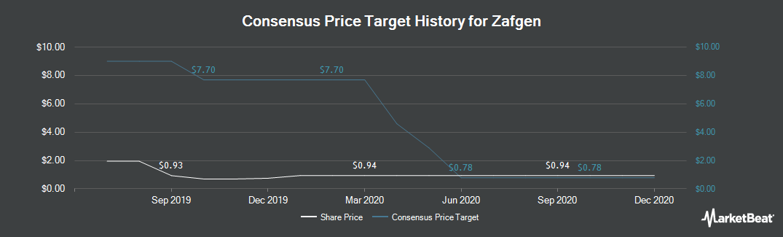 Price Target History for Zafgen (NASDAQ:ZFGN)