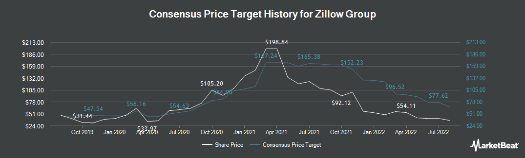 Price Target History for Zillow (NASDAQ:ZG)