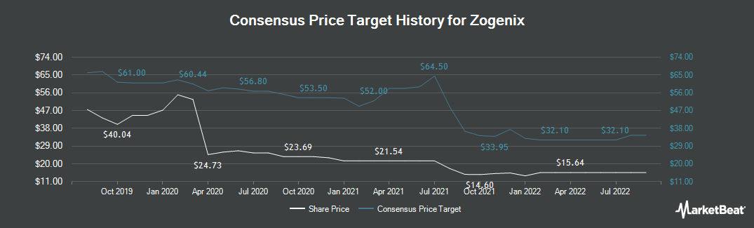 Price Target History for Zogenix (NASDAQ:ZGNX)