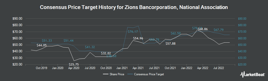 Price Target History for Zions Bancorp (NASDAQ:ZION)