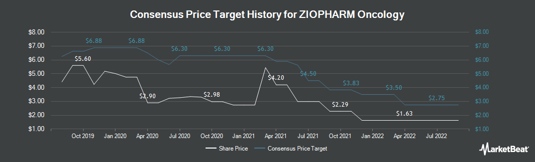 Price Target History for ZIOPHARM Oncology (NASDAQ:ZIOP)