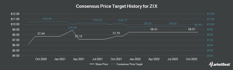 Price Target History for Zix Corporation (NASDAQ:ZIXI)