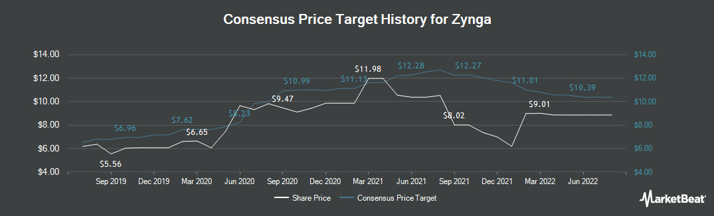Price Target History for Zynga (NASDAQ:ZNGA)