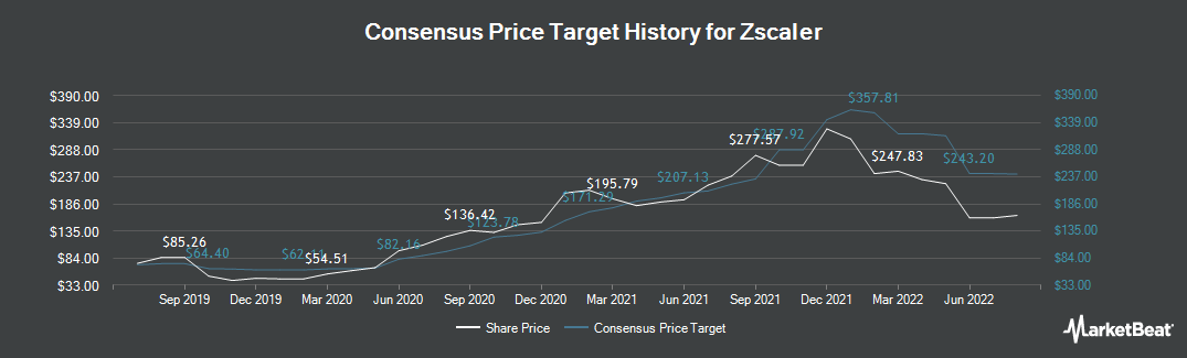Price Target History for Zscaler (NASDAQ:ZS)