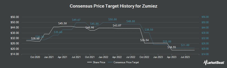 Price Target History for Zumiez (NASDAQ:ZUMZ)