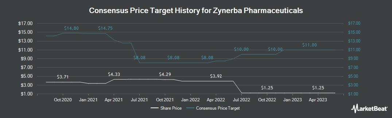 Price Target History for Zynerba Pharmaceuticals (NASDAQ:ZYNE)