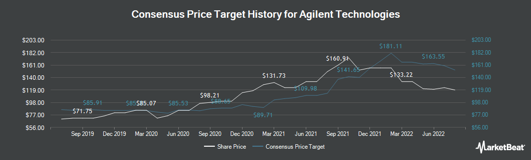 Price Target History for Agilent Technologies (NYSE:A)