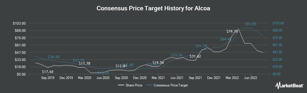 Price Target History for Alcoa Corp (NYSE:AA)