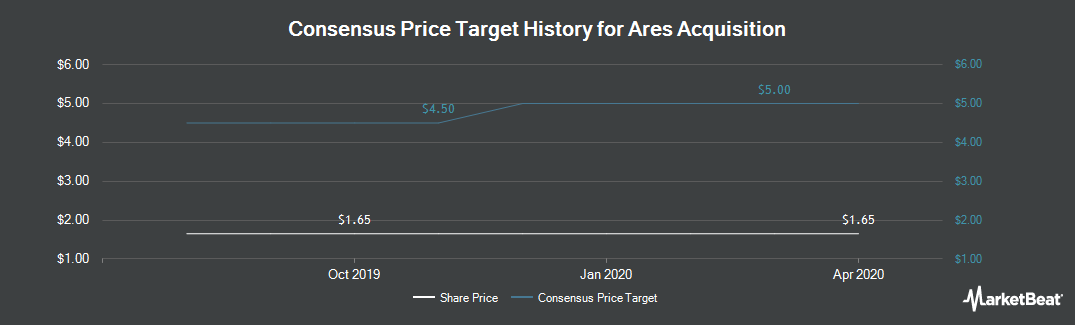 Price Target History for AAC (NYSE:AAC)