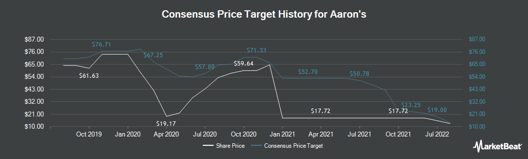 Price Target History for Aaron`s (NYSE:AAN)