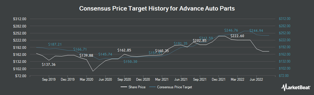 Price Target History for Advance Auto Parts (NYSE:AAP)