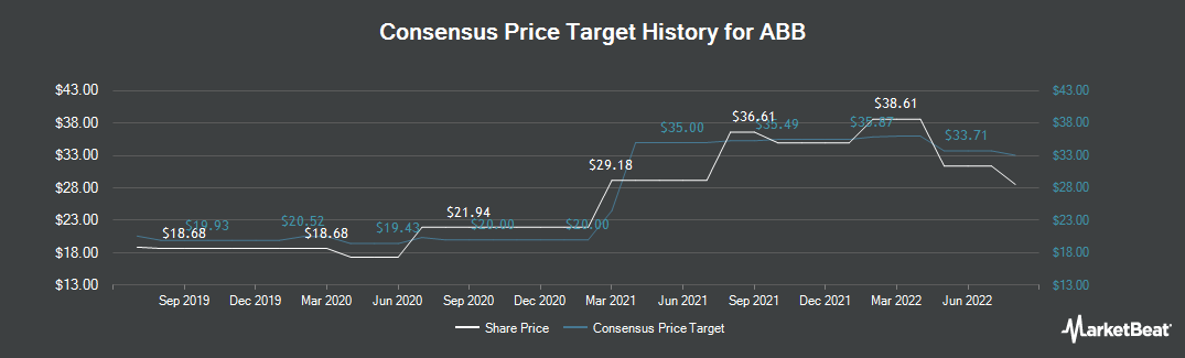 Price Target History for ABB (NYSE:ABB)