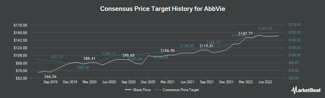 Price Target History for AbbVie (NYSE:ABBV)