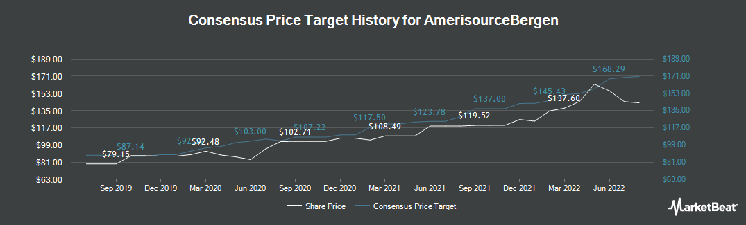 Price Target History for AmerisourceBergen (NYSE:ABC)