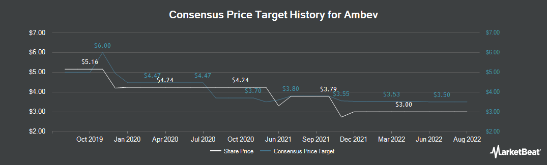 Price Target History for Ambev S.A. (NYSE:ABEV)