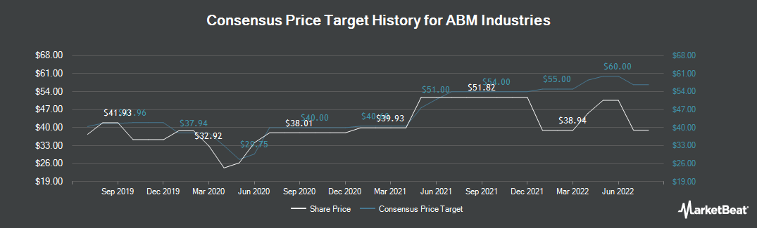 Price Target History for ABM Industries (NYSE:ABM)